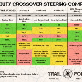 Trail Forged Steering Comparison